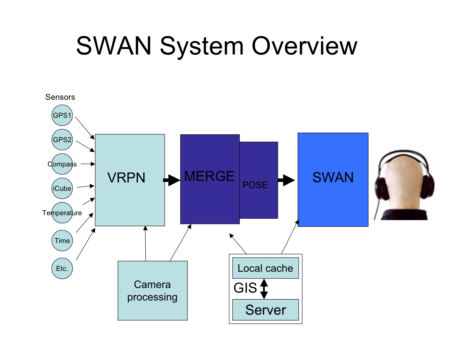 Swan  System For Wearable Audio Navigation
